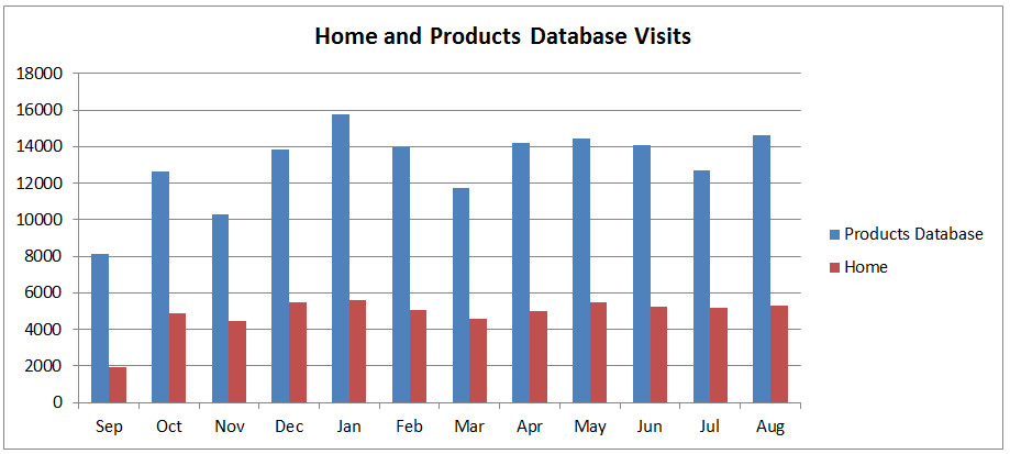 Website Visits as Monthly Trend